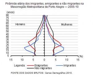 Perfil dos migrantes