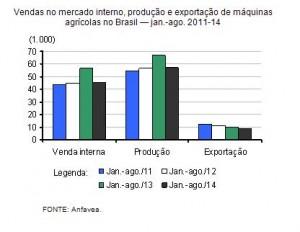 Produção e vendas de máquinas