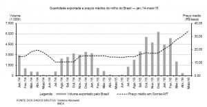 Quantidade exportada e preços médios do milho do Brasil — jan./14-maio/16