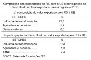 Composição das exportações do RS para a UE e participação do Reino Unido no total exportado para a região — 2015