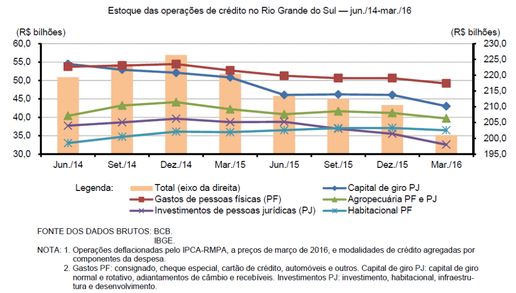 Estoque das operações de crédito no Rio Grande do Sul — jun./14-mar./16