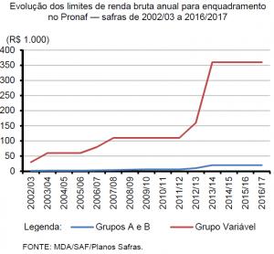 Evolução dos limites de renda bruta anual para enquadramento no Pronaf — safras de 2002/03 a 2016/2017
