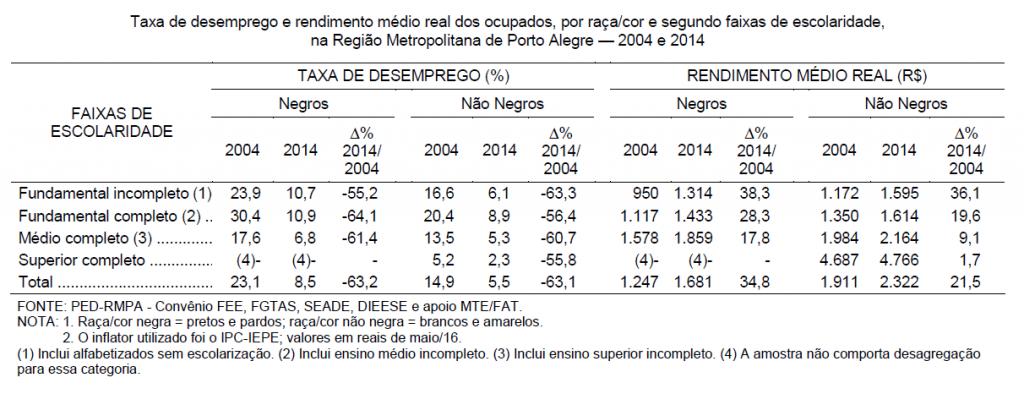Taxa de desemprego e rendimento médio real dos ocupados, por raça/cor e segundo faixas de escolaridade, na Região Metropolitana de Porto Alegre — 2004 e 2014