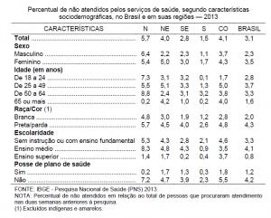 Percentual de não atendidos pelos serviços de saúde, segundo características sociodemográficas, no Brasil e em suas regiões — 2013