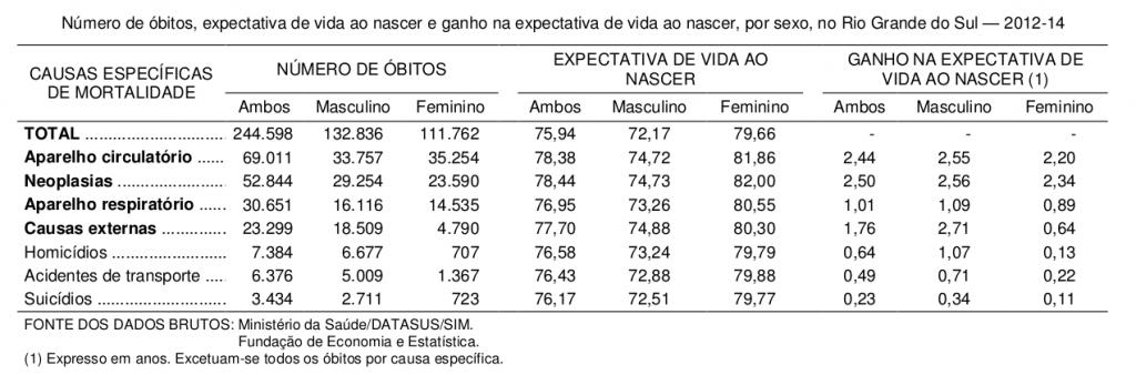 drop-1-tabela- Número de óbitos, expectativa de vida ao nascer e ganho na expectativa de vida ao nascer, por sexo, no Rio Grande do Sul — 2012-14